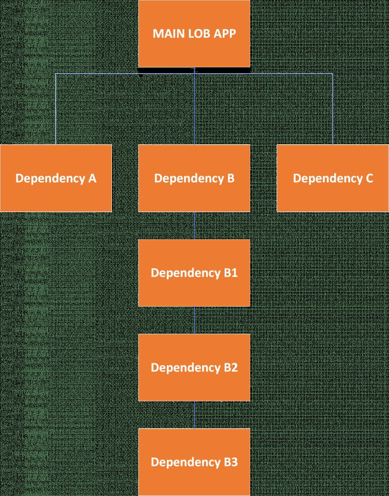 Dependency flow