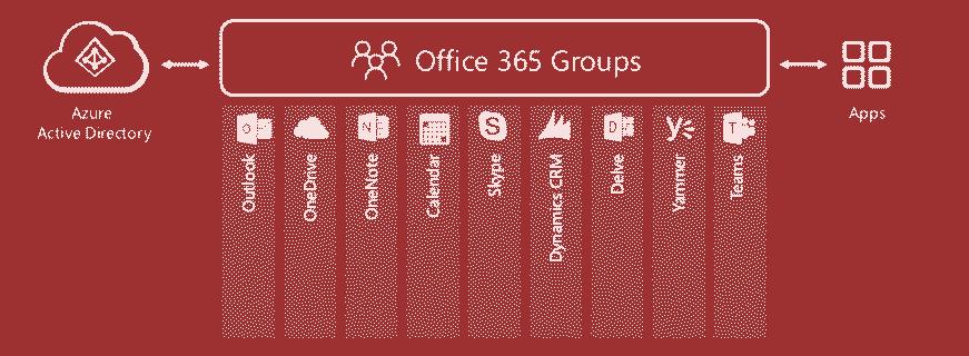 Microsoft 365 Groups infograph